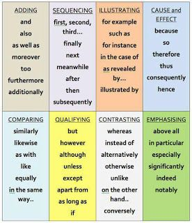 My everyday in English: Other ways to say...