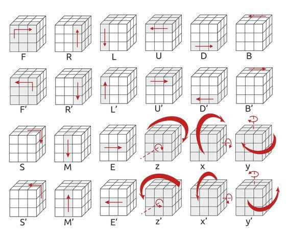 Термины и обозначения для схем сборки и вращения кубика Рубика
