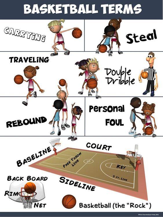 PE Poster: Basketball Terms