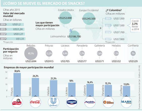 Bebidas y frituras son líderes en snacks, un mercado que factura US$7.500 millones