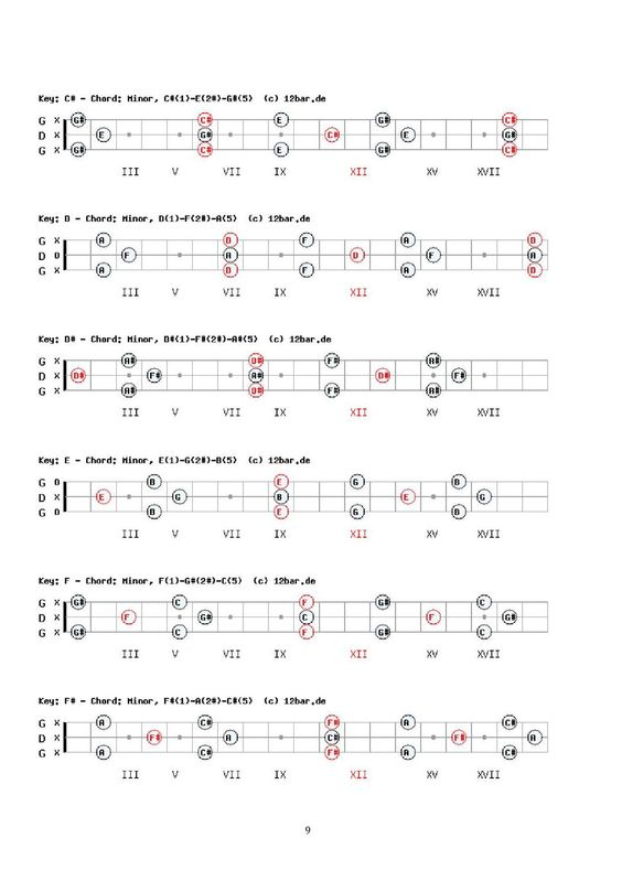 C Chord Forms For 3 String Gdg Cigar Box Guitar Cbgs Pinterest