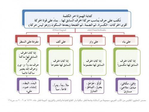 قواعد الهمزة في اللغة العربية الهمزة المتطرفة تعريفها ومواضعها Learn Arabic Language Arabic Language Teach Arabic