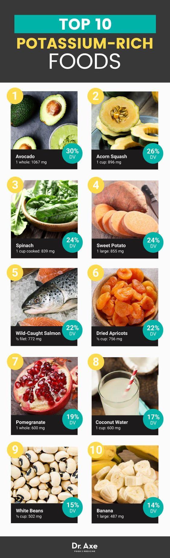 Top 10 potassium-rich foods - Dr. Axe
