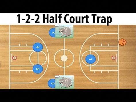 Villanova 1 2 2 Press Defense Youtube Basketballtraining Basketball Tips Basketball Plays