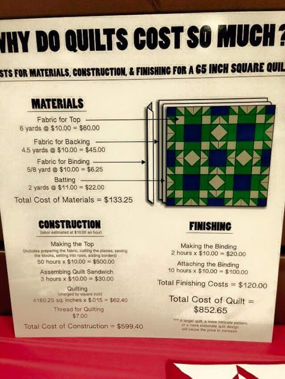 "Why do quilts cost so much? Saw this on FB and needed to save it. Cost of a square 65"" quilt being $852.65 when buying fabric at $10/yard and valuing your time at $10/hr. Homemade quilts are a wonderful expression of generosity from their maker."