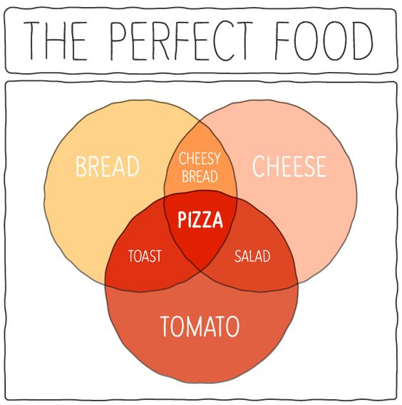 Here Are Some Pizza Charts For The Internet