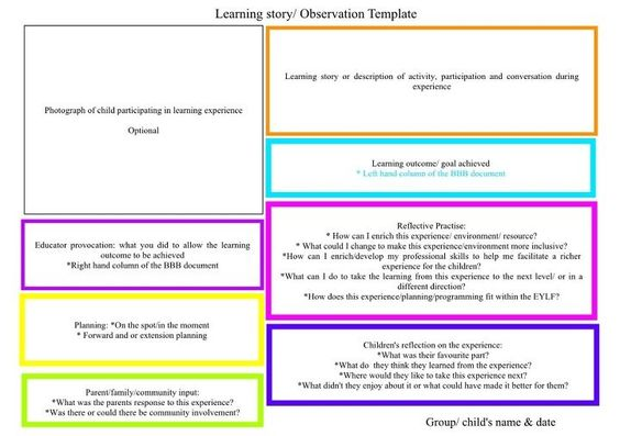 Odservation Template By April  Learning Stories