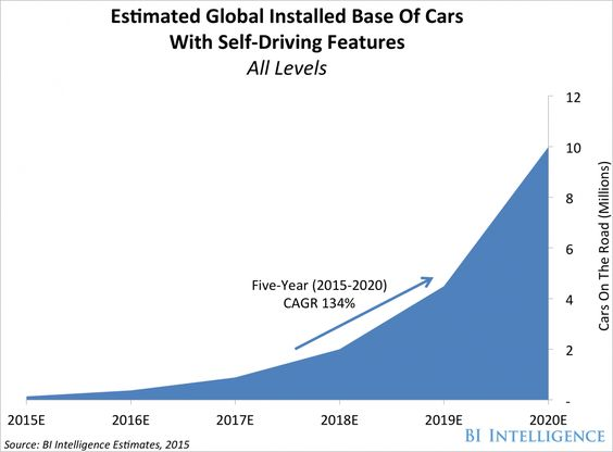 10 Million Self Driving Cars Will Be On The Road By 2020 Self Driving Driving Self