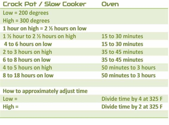 Slow cooker temperature equivalent