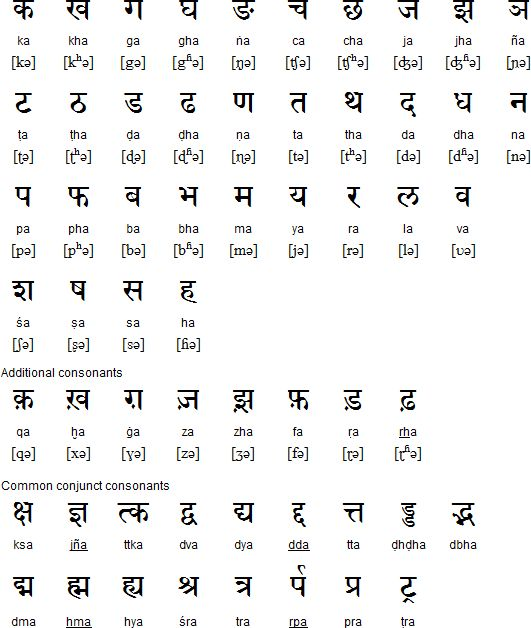 Hindi alphabet, pronunciation and language | Languages ...