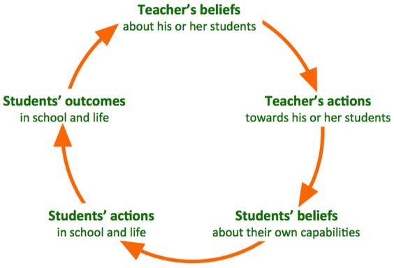 Pygmalion Effect: je verwachtingen van je leerlingen beïnvloeden hun prestaties. Dit werkt zowel de negatieve als de positieve kant op.