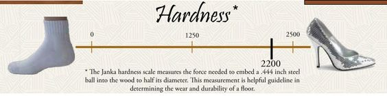 Santos Mahogany Hardness - towards the harder end of the scale