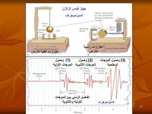 بحث عن الزلازل Doc Waves Background Surface Waves
