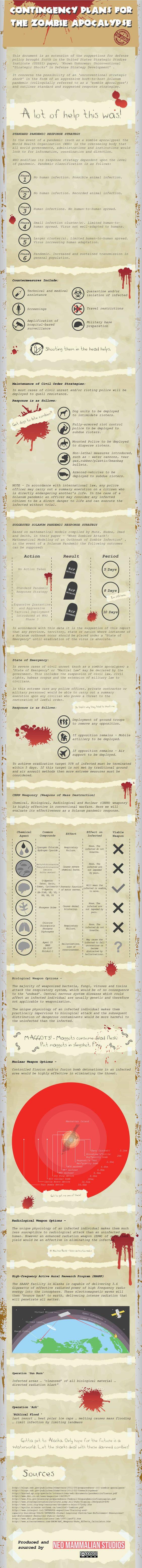 Zombie Apocalypse Infographic
