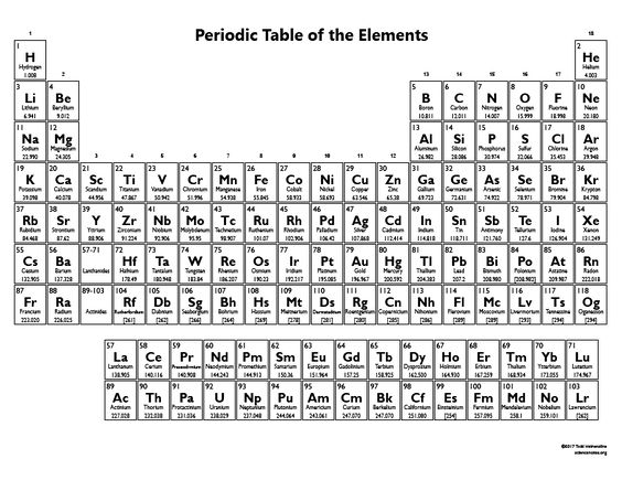 Printable periodic table of the elements 2017 black and white printable periodic table of the elements 2017 black and white classroom science rules pinterest periodic table and homeschool urtaz Choice Image