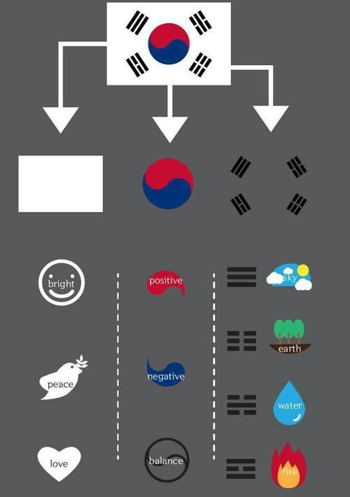 South Korean Flag love the meaning behind it. Ive also heard that the short and long lines along with representing the elements also represent the strong protecting the weak and the weak protecting the strong. Like the taegeuk, its all about BALANCE. Get Informed with Worthy Readings. http://www.dailynewsmag.com