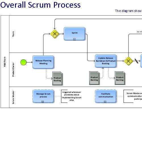 A Bpm View On Scrumodeltitle  AgileScrum