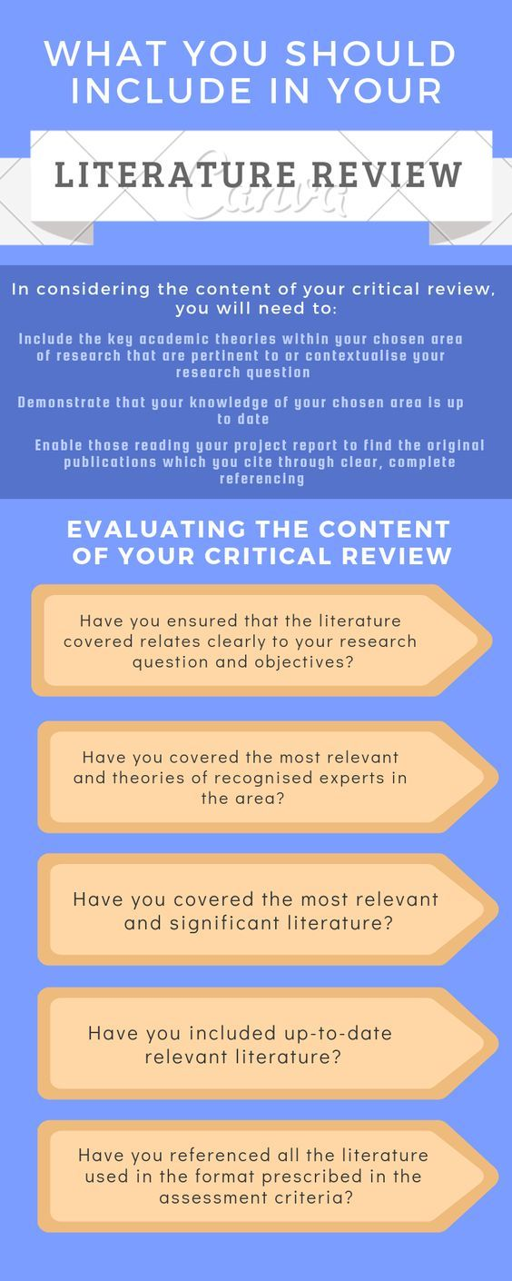 What You Should Include In Your Literature Review 2020 College Essay Tip Thesi Writing Dissertation Undergraduate Health And Social Care