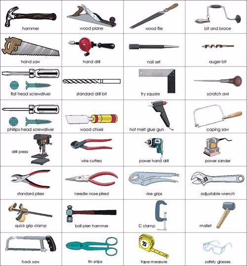 When They Have Used The Equipment And What The Equipment Is For They Review Safety Procedures An Carpentry Tools Woodworking Hand Tools Used Woodworking Tools