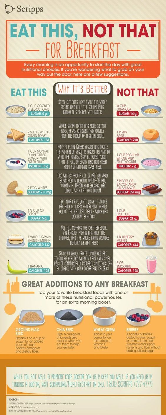 Eat this, not that, for breakfast. Learn what foods to swap into your breakfast for better health with this infographic from Scripps Health in San Diego. Click for more information: http://www.scripps.org/news_items/4954-eat-this-not-that-for-breakfast?utm_source=social.