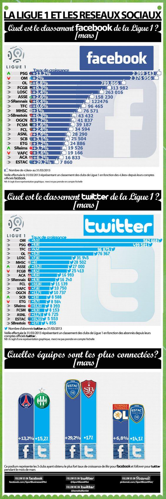 Social Network Ligue 1 french soccer league ranking // Classement mensuel des réseaux facebook et twitter de Ligue 1