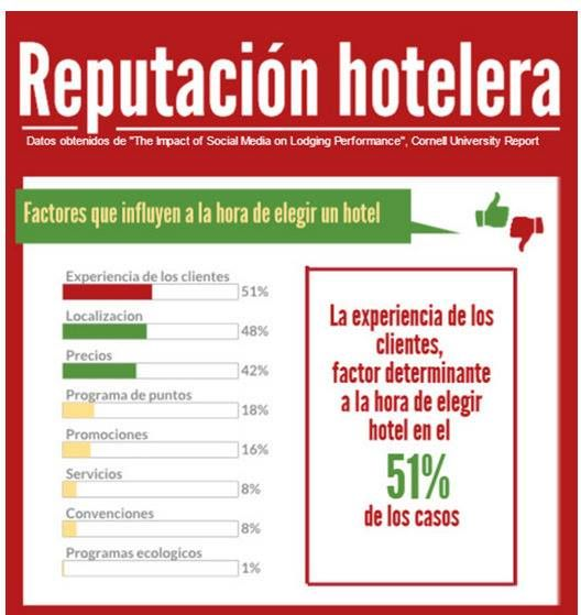 Reputación Hotelera. Factores determinantes para elegir un hotel.