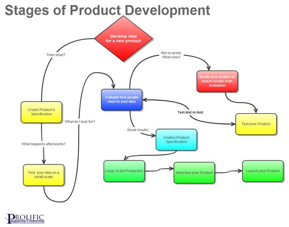 Product development news and products on pinterest for Product design and development