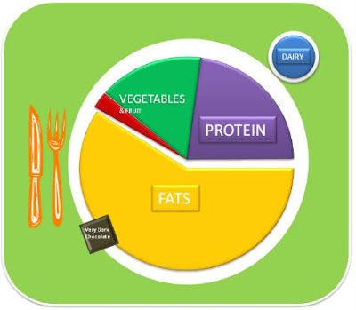 A MyPlate we can live with. LCHF my plate. Low-carb my plate.