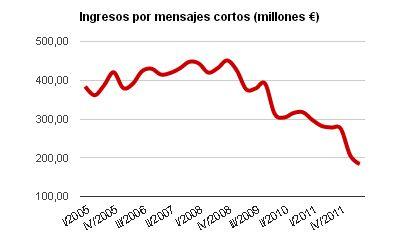 El gráfico de la semana: los ingresos por SMS caen a la mitad