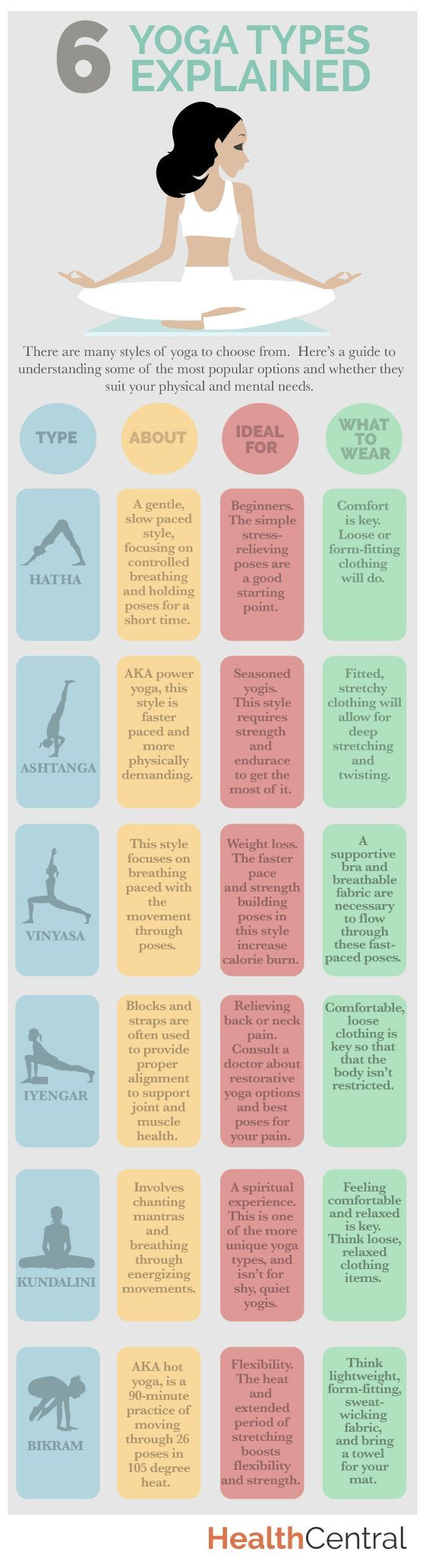 6 #yoga types explained. Which should you practice and what should you wear to be most comfortable? #yogi #bikram http://www.healthcentral.com/diet-exercise/c/458275/179088/explained-infographic/?ap=2012