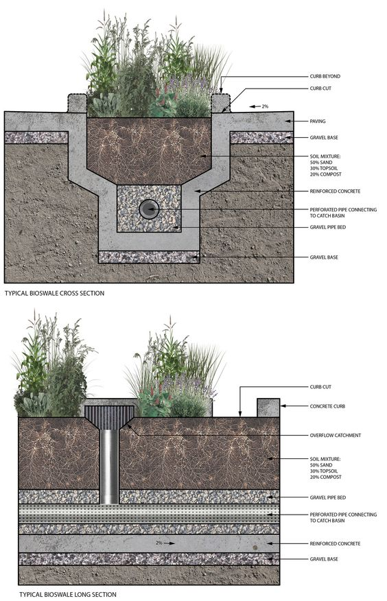 Integrated urban bioswale components economies of swale for French drain collection box