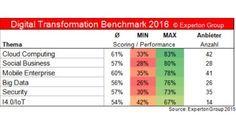 Digital Transformation Benchmark 2016: Cloud Computing und Mobile Business beherrschen die meisten Anbieter, und das recht gut. Schwieriger wird's beim Thema Internet of Things/industrie 4.0.