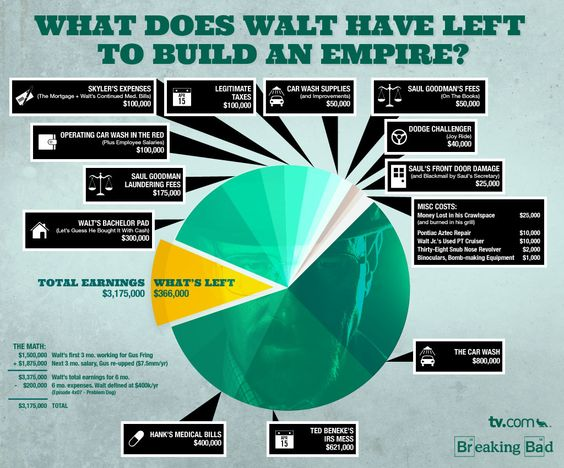 How much money does Walter in Breaking Bad, have left?