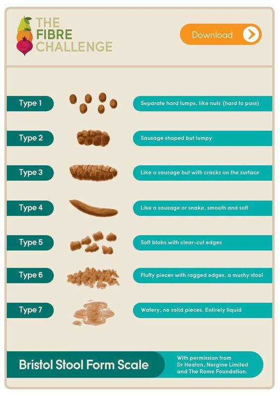 What does your poo look like? Bristol Stool Form Scale For Your - stool color chart