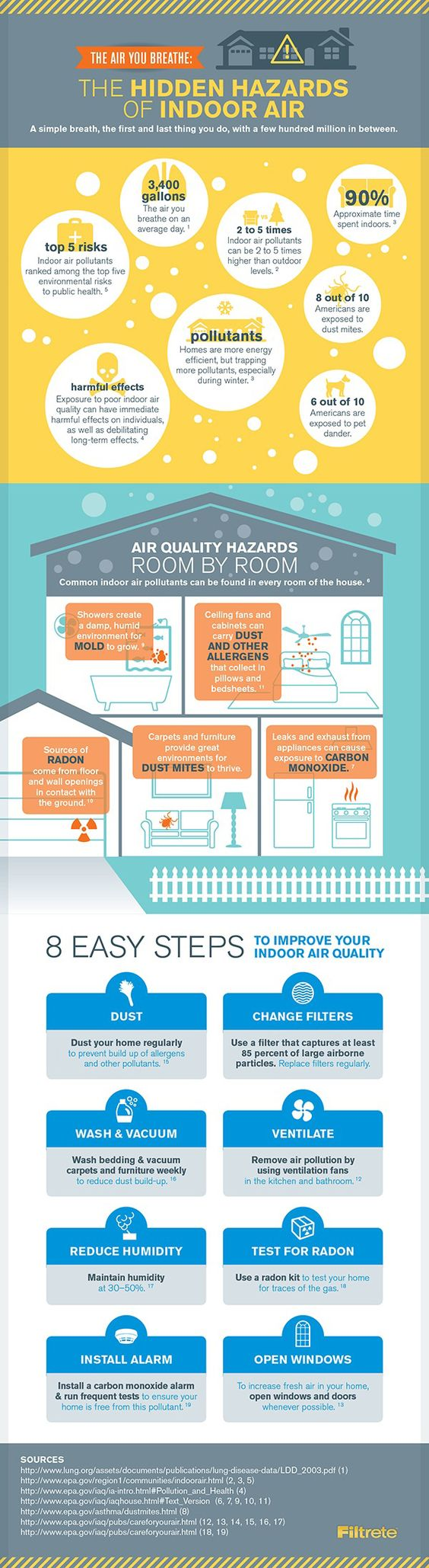 Indoor air quality, Indoor and Infographic on Pinterest