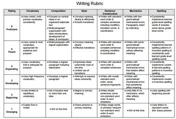 wida writing rubric Administration training for access 20 will be well qualified to administer the kindergarten w-apt they will merely need to review sound files and train on the writing rubric by examining the scored writing samples in the training package for the kindergarten w-apt the wida secure portal page includes.
