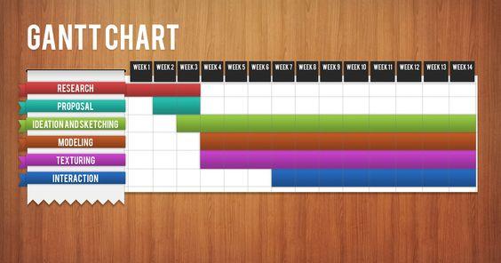 dissertation timeline uk