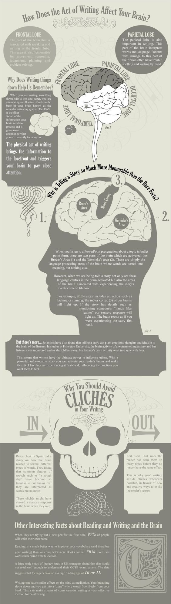 writing and the brain: