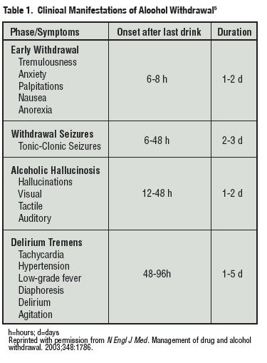 Alcohol withdrawal symptoms, Frames and Alcohol withdrawal on ...