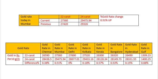 Gold Rate In India Price
