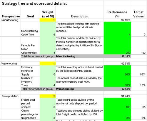 balanced scorecard metrics Supply Chain Balanced Scorecard - sample phase 10 score sheet template