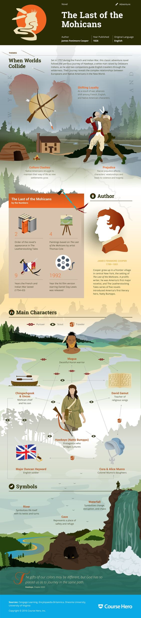 the last of the mohicans infographic course hero literature study guide for james fenimore cooper s the last of the mohicans including chapter summary character analysis and more learn all about the last of the