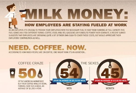 How employees stay fueled in the workplace