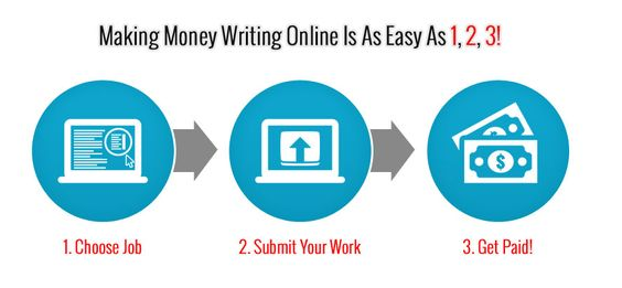 Writing work from home