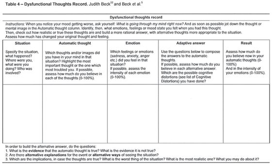 Rational Thought Analysis Worksheet Cognitive Behavioral