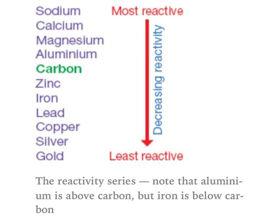 Reactivity series aqa c1 pinterest aqa and chemistry urtaz Images