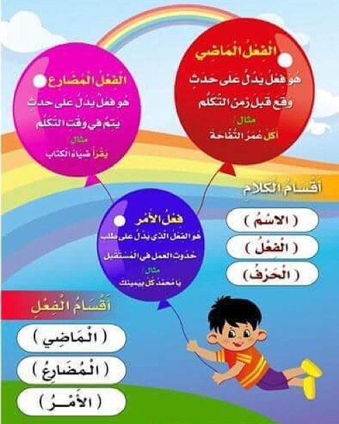 بوستر جميل يوضح اقسام الفعل والكلام لقواعد اللغة العربية Learn Arabic Language Arabic Kids Learning Arabic