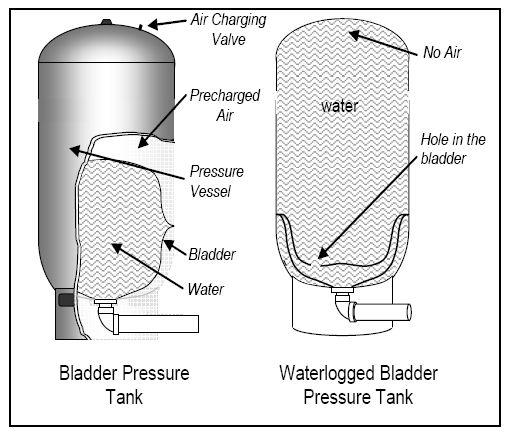 Troubleshooting A Water Pressure Bladder Tank Well Pump Repair Well Pressure Tank Well Water System