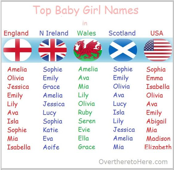 top baby names wales n ireland scotland usa