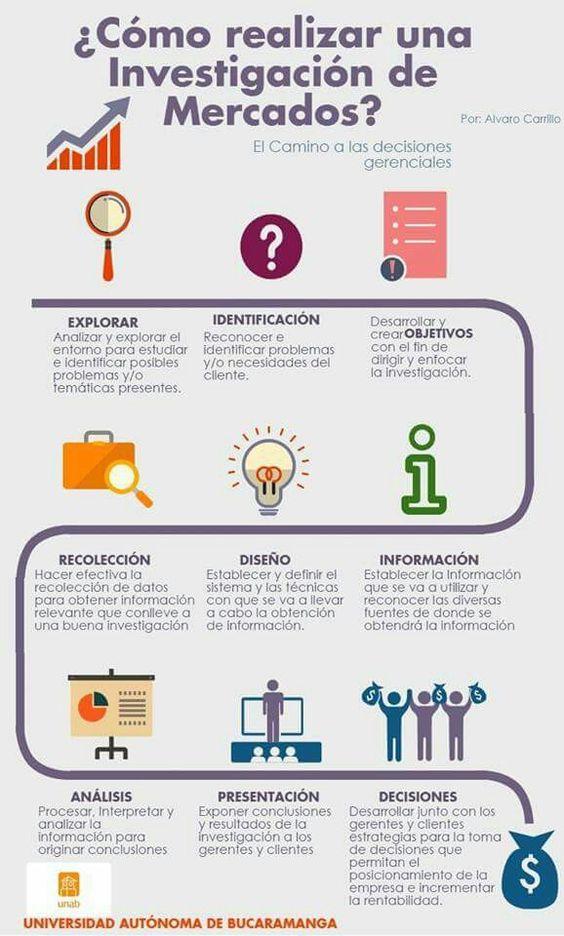 Investigación de Mercados. Proyecto Básico Institucional - Alvaro Carrillo. Ing. De Mercados: